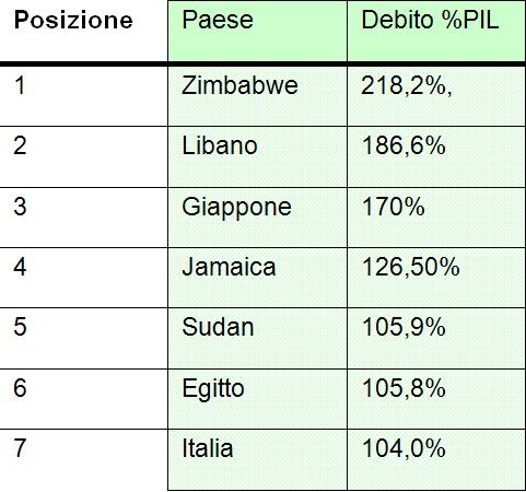 debito-pubblico-001