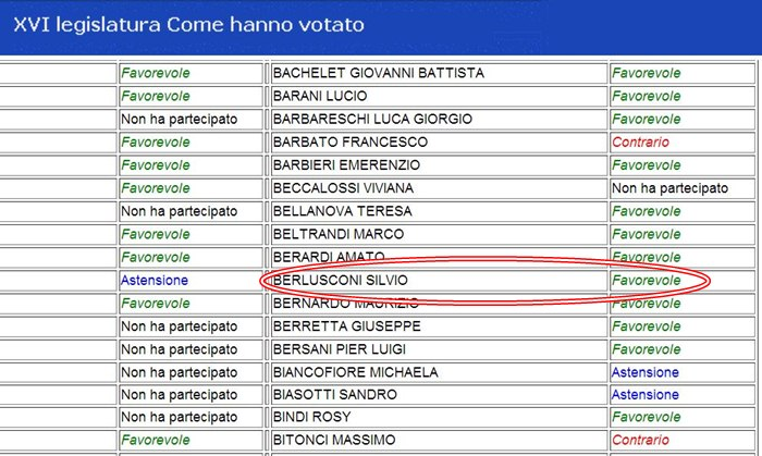 Quando Berlusconi votò l'introduzione dell'Imu