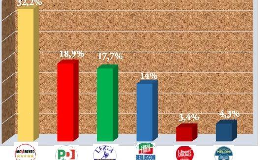 Elezioni 4 marzo, il grafico delle percentuali alla Camera
